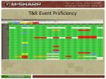 t r event proficiency