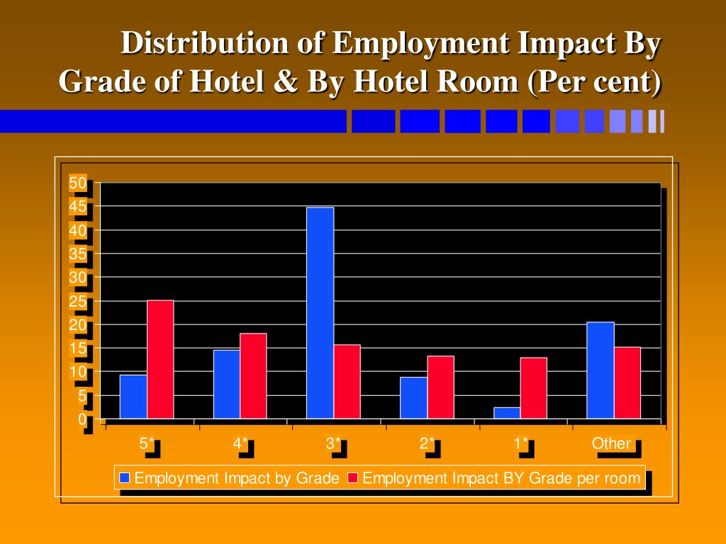 Distribution of Employment Impact By Grade of Hotel & By Hotel Room (Per cent)