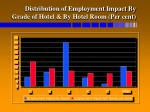distribution of employment impact by grade of hotel by hotel room per cent