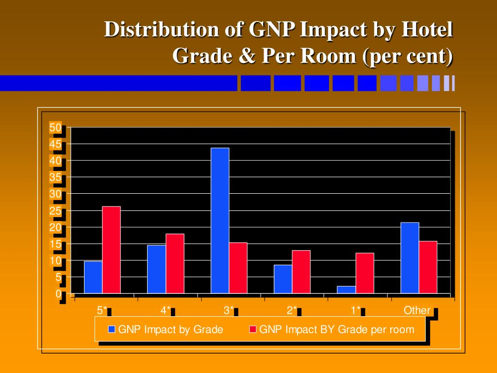 Distribution of GNP Impact by Hotel Grade & Per Room (per cent)