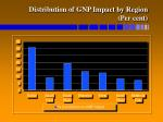 distribution of gnp impact by region per cent