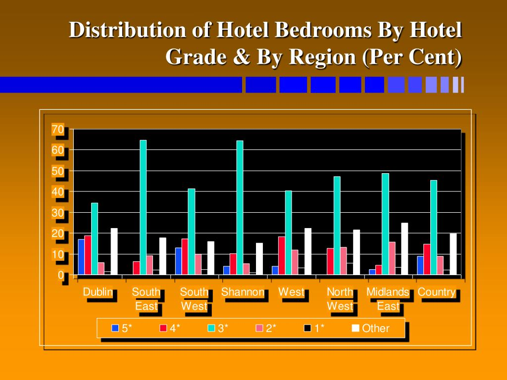 Distribution of Hotel Bedrooms By Hotel Grade & By Region (Per Cent)