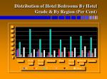 distribution of hotel bedrooms by hotel grade by region per cent