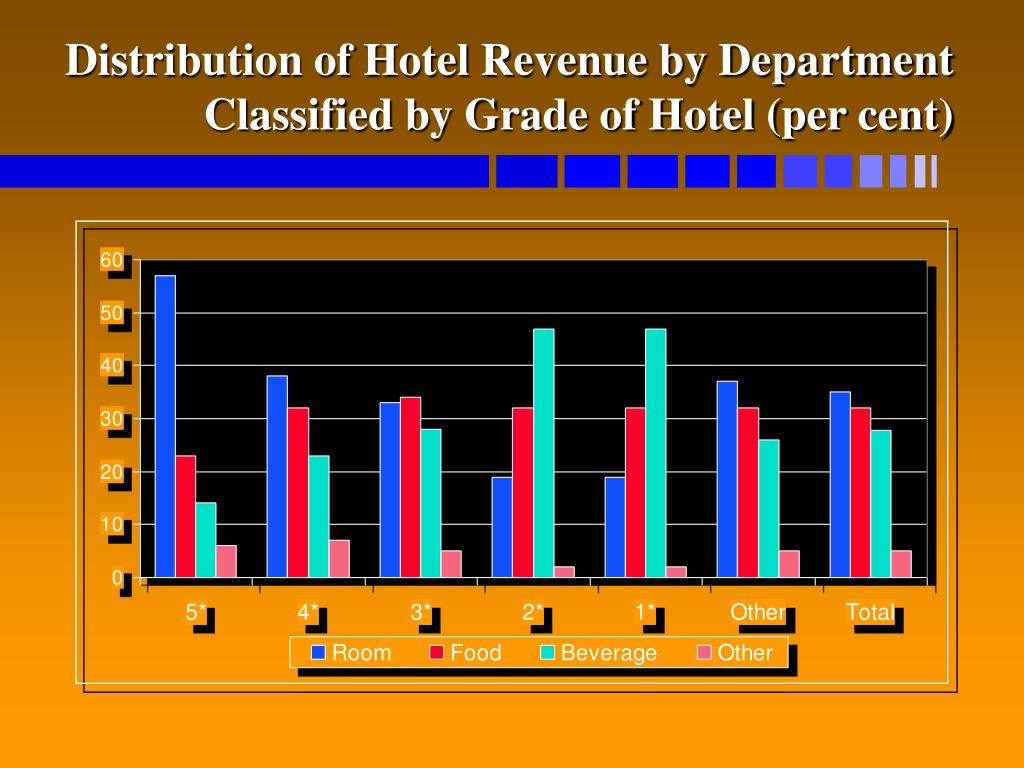 Distribution of Hotel Revenue by Department Classified by Grade of Hotel (per cent)