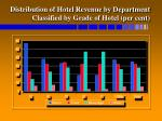 distribution of hotel revenue by department classified by grade of hotel per cent