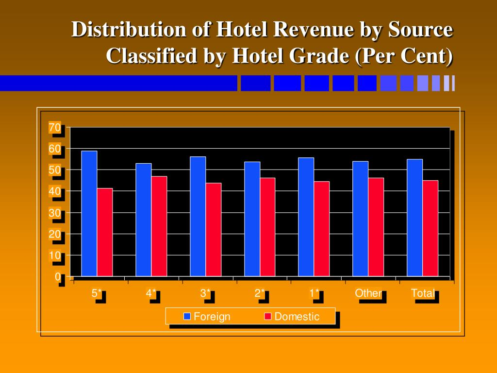 Distribution of Hotel Revenue by Source Classified by Hotel Grade (Per Cent)
