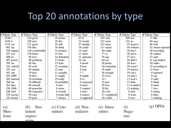 Top 20 annotations by type