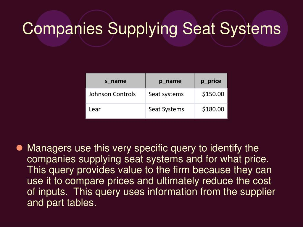 Managers use this very specific query to identify the companies supplying seat systems and for what price.  This query provides value to the firm because they can use it to compare prices and ultimately reduce the cost of inputs.  This query uses information from the supplier and part tables.
