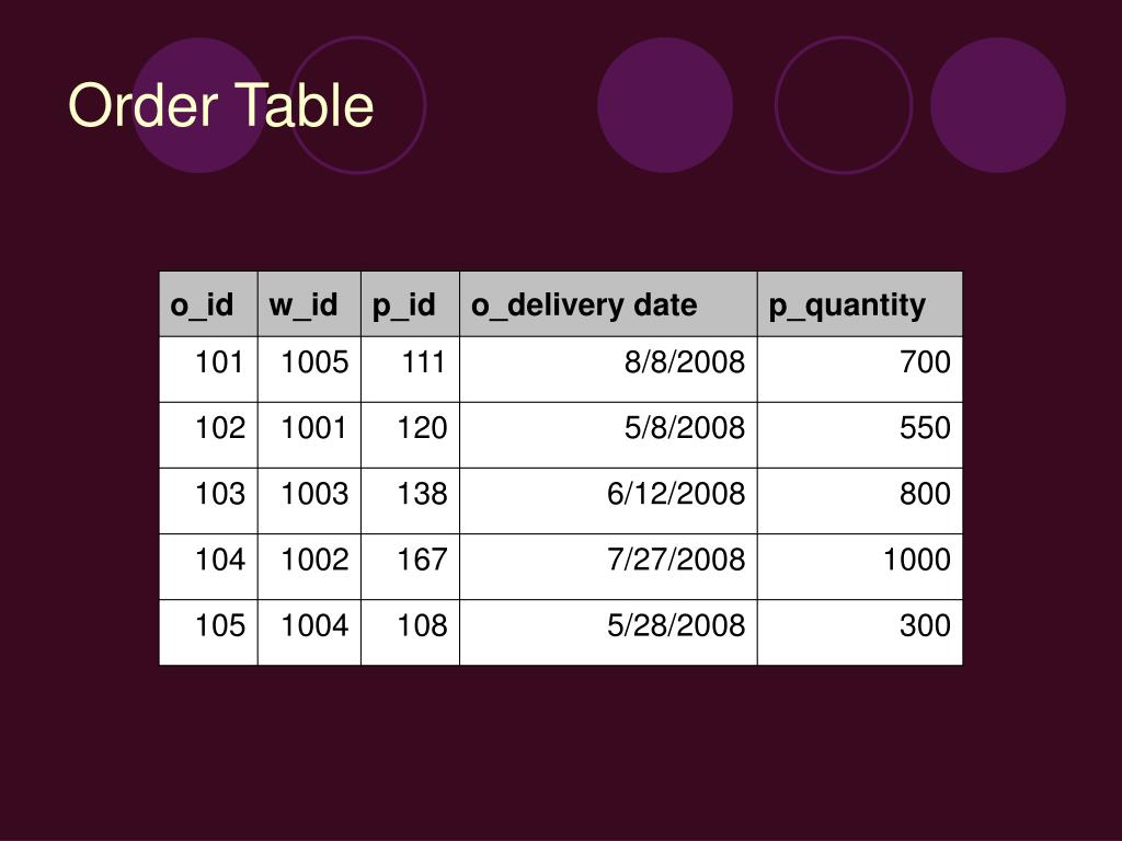 Order Table