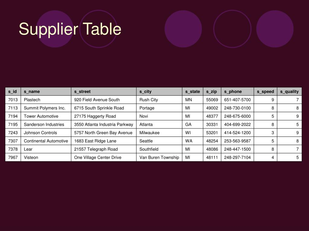 Supplier Table
