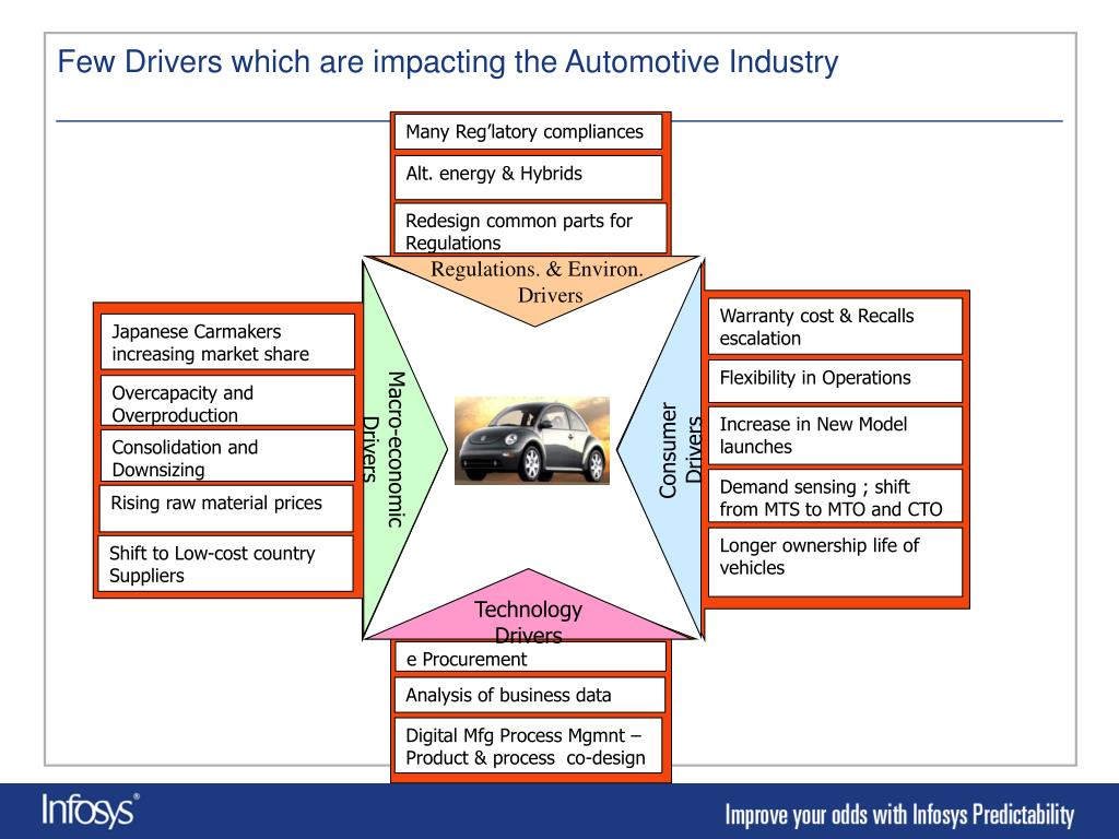 Few Drivers which are impacting the Automotive Industry