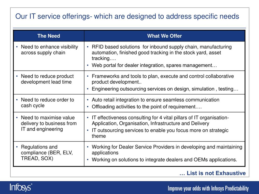 Our IT service offerings- which are designed to address specific needs