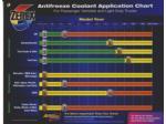 antifreeze applications n