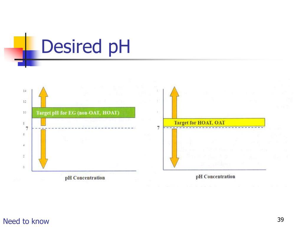 Desired pH
