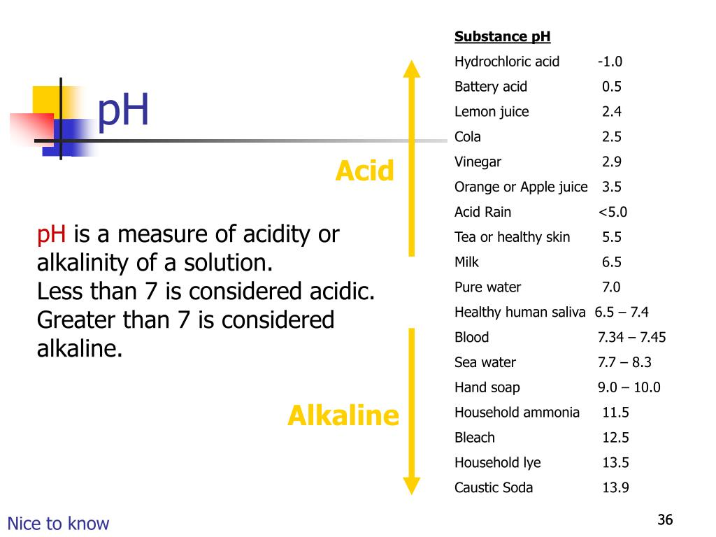 Substance pH