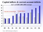 capital inflows current account deficits in of gdp 2001 2003 average