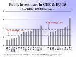 public investment in cee eu 15 of gdp 1999 2003 average