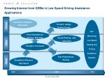 growing interest from oems in low speed driving assistance applications