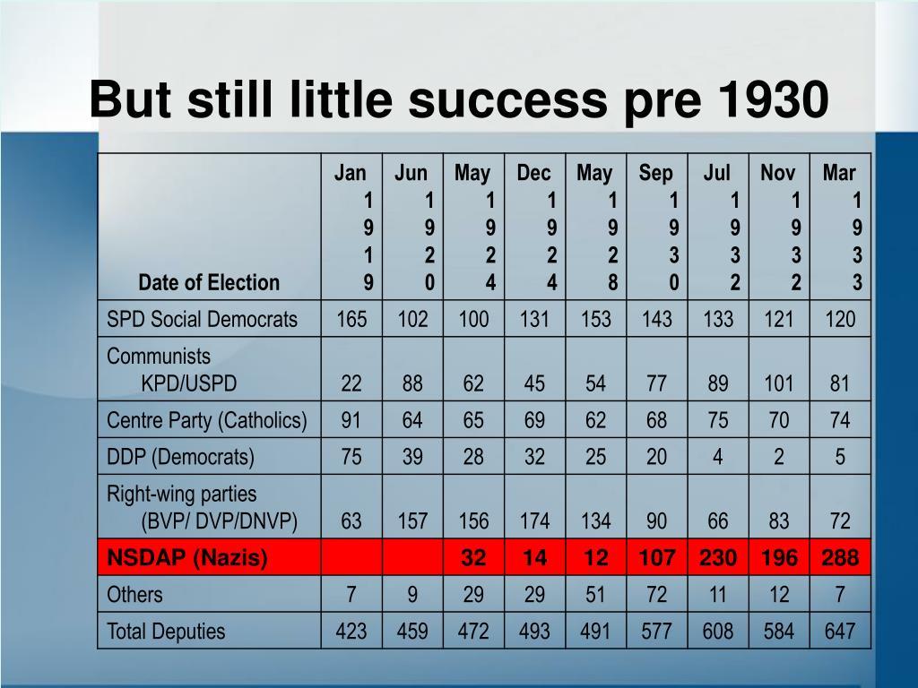 But still little success pre 1930