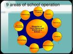 9 areas of school operation