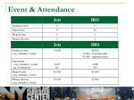 event attendance
