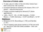 overview of tickets sales