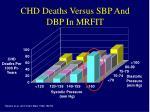 chd deaths versus sbp and dbp in mrfit18