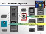 wsso protected components