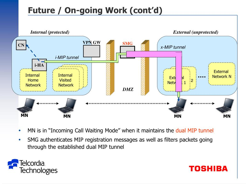 Future / On-going Work (cont'd)