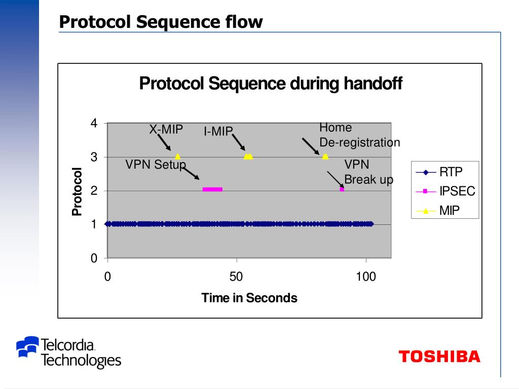 Protocol Sequence flow