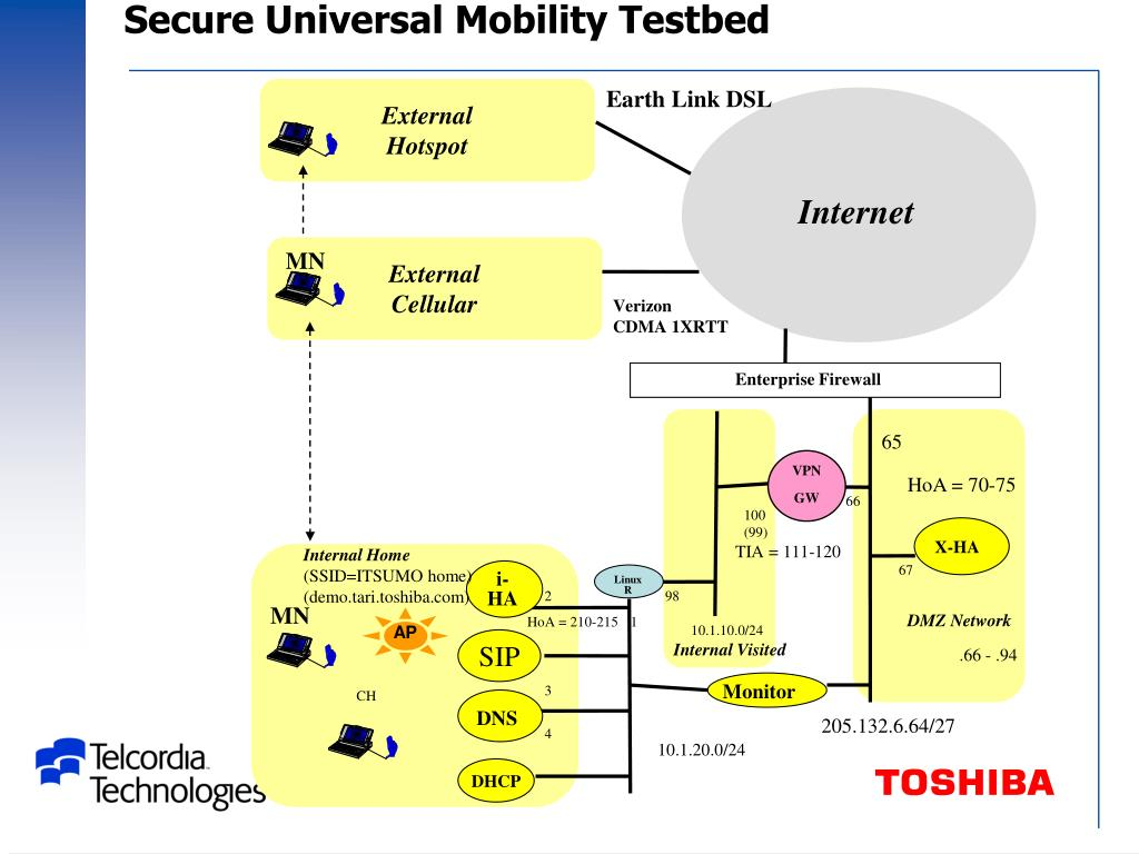 Secure Universal Mobility Testbed