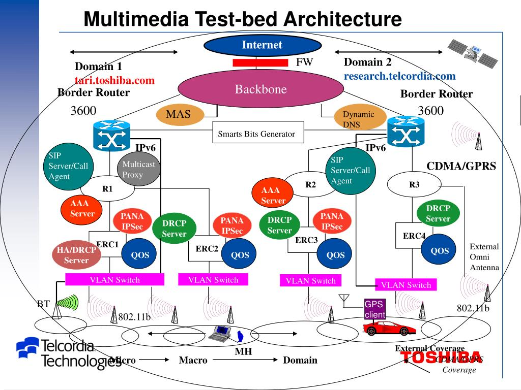 Multimedia Test-bed Architecture