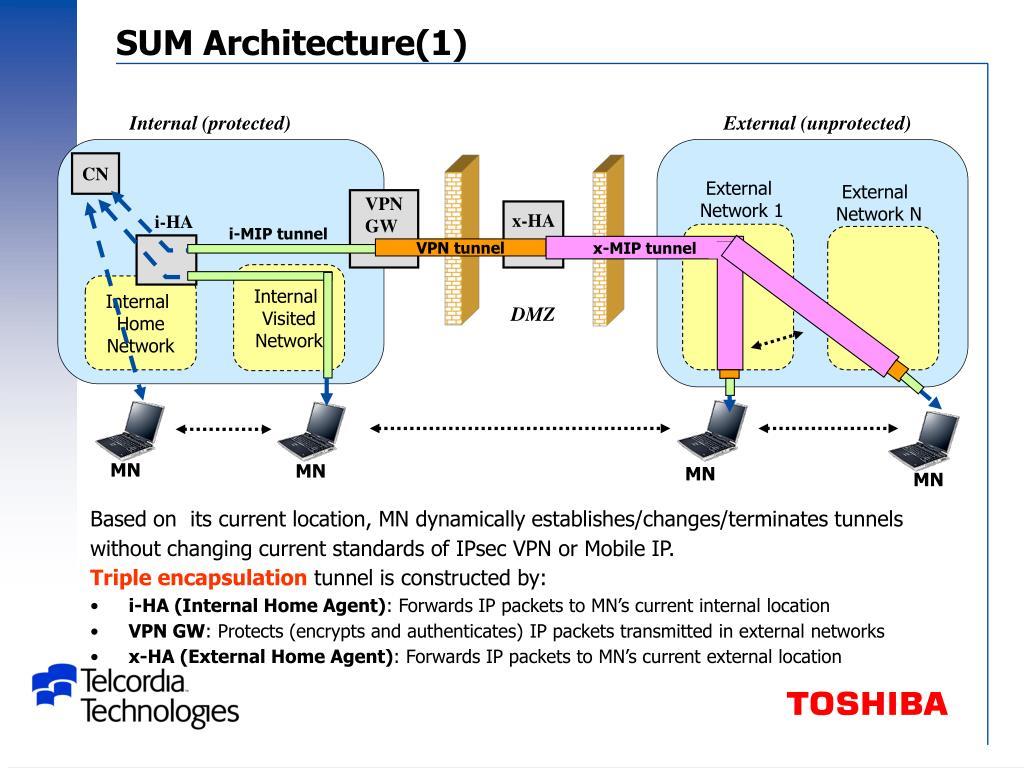SUM Architecture(1)