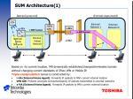 sum architecture 1