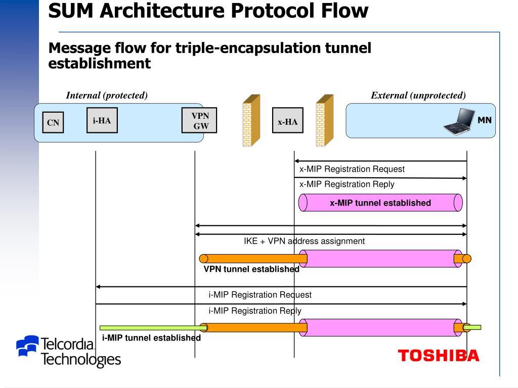 SUM Architecture Protocol Flow