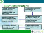 policy infrastructure