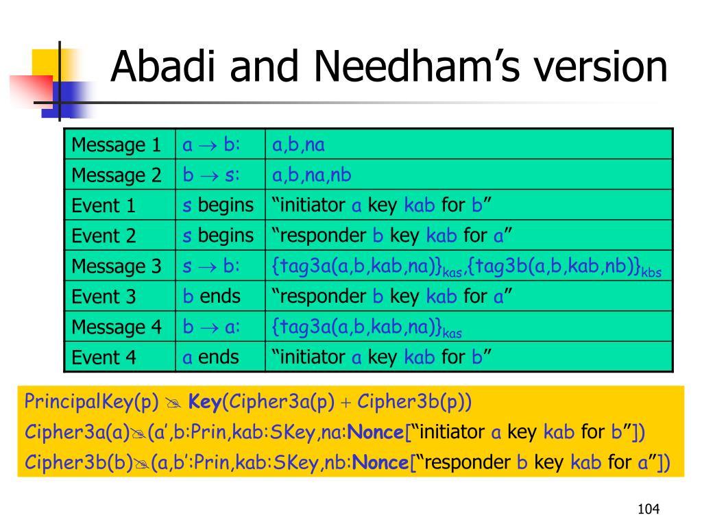 Abadi and Needham's version