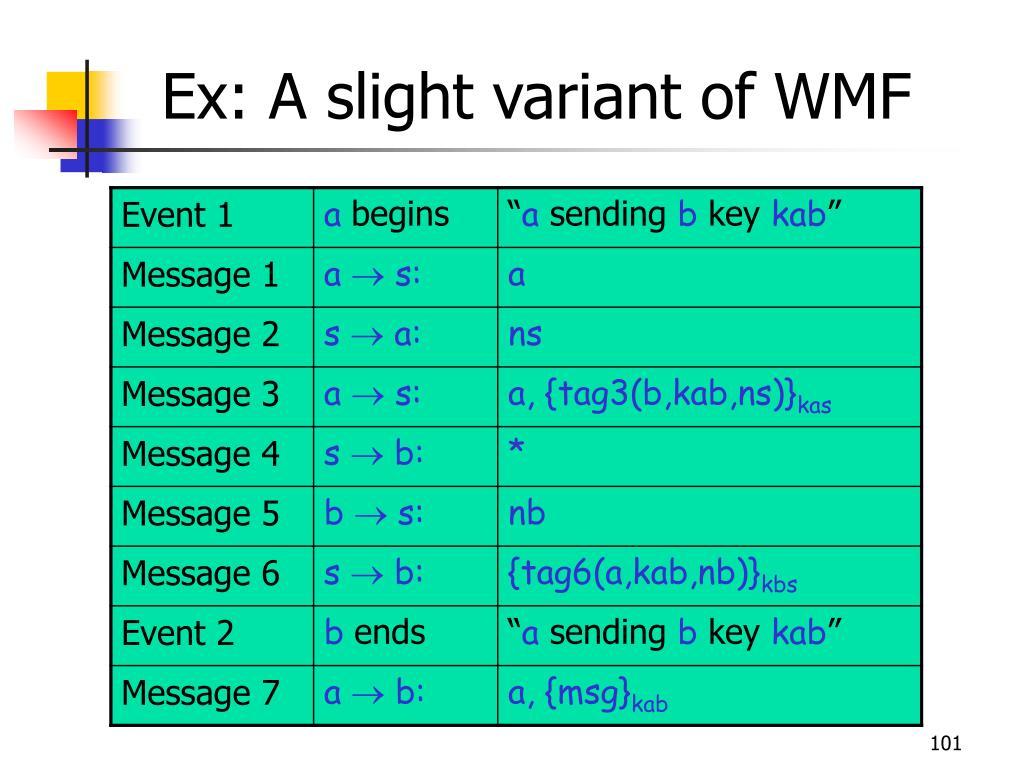 Ex: A slight variant of WMF