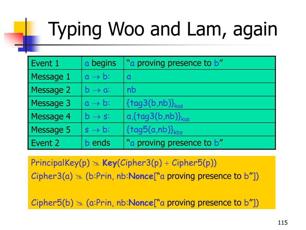 Typing Woo and Lam, again