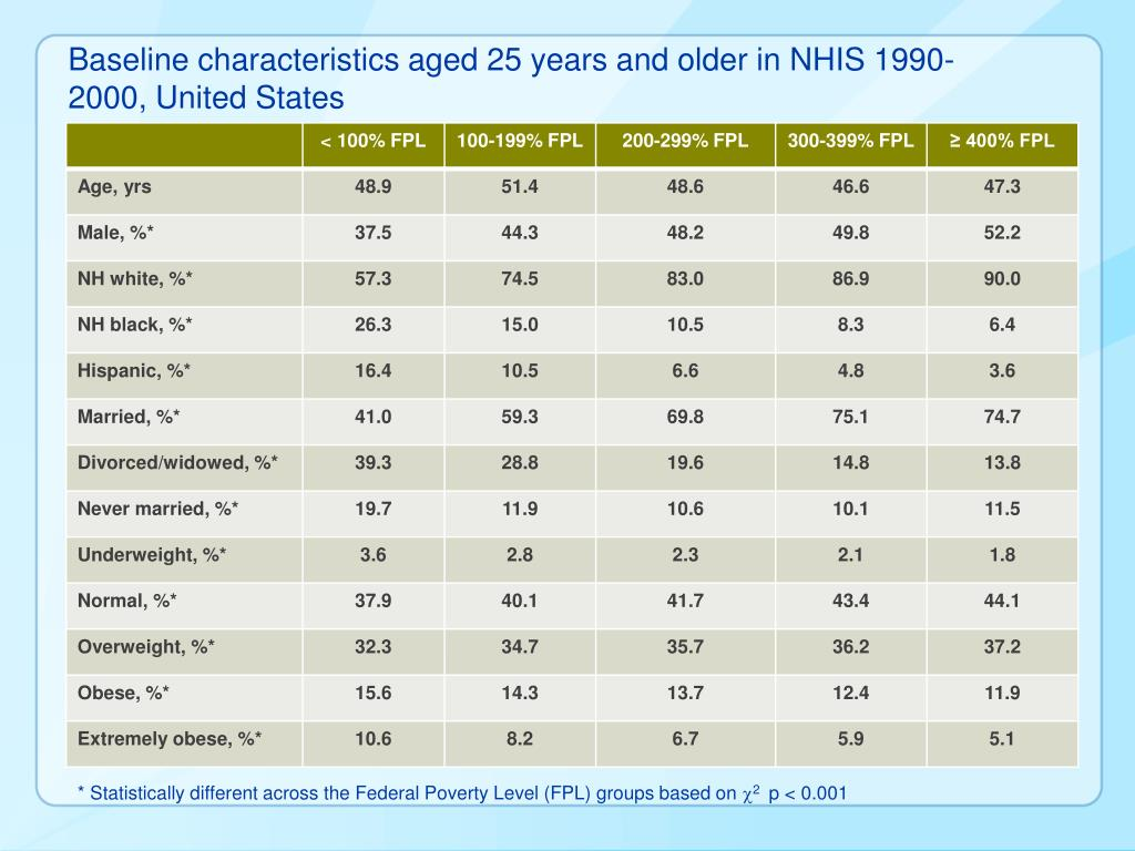 Baseline characteristics aged 25 years and older in NHIS 1990-2000, United States