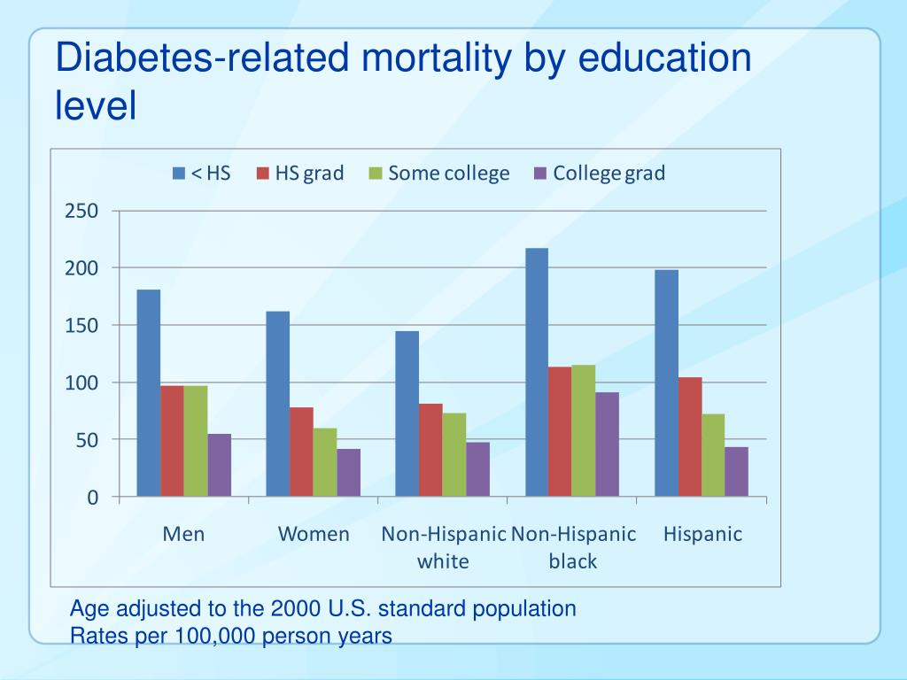 Diabetes-related mortality by education level