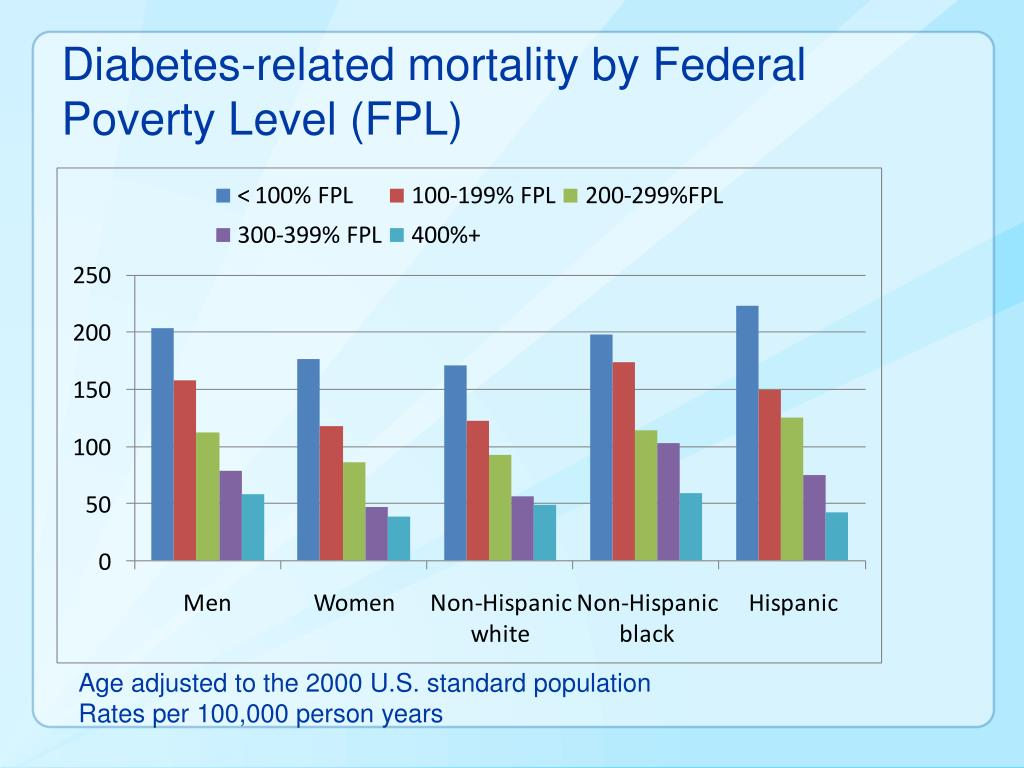 Diabetes-related mortality by Federal Poverty Level (FPL)