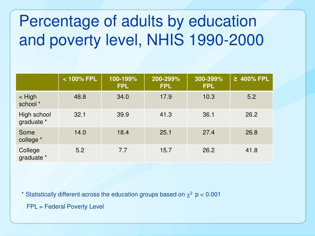 Percentage of adults by education and poverty level, NHIS 1990-2000