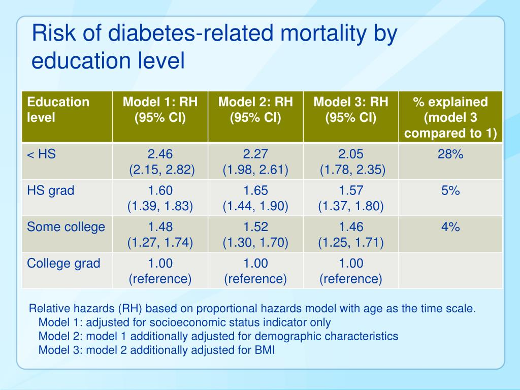 Risk of diabetes-related mortality by education level