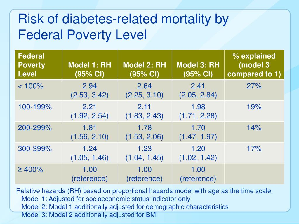 Risk of diabetes-related mortality by Federal Poverty Level