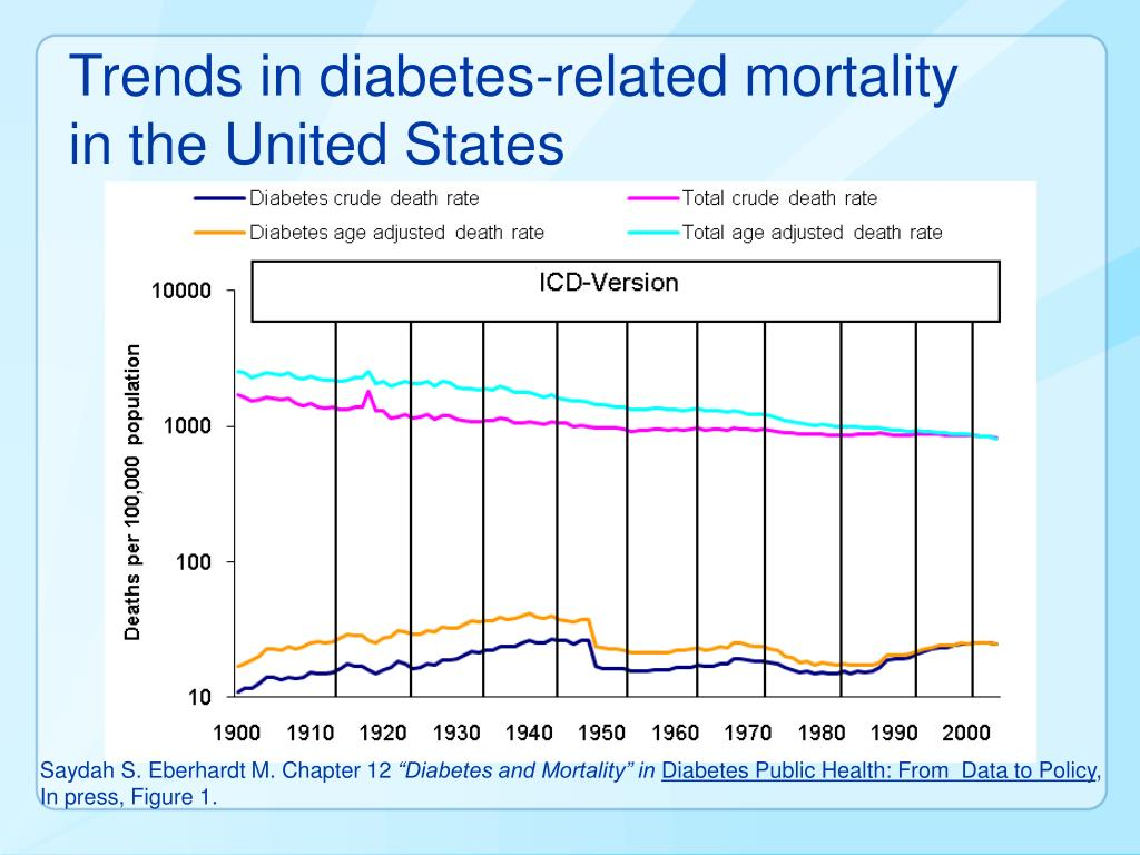 Trends in diabetes-related mortality in the United States