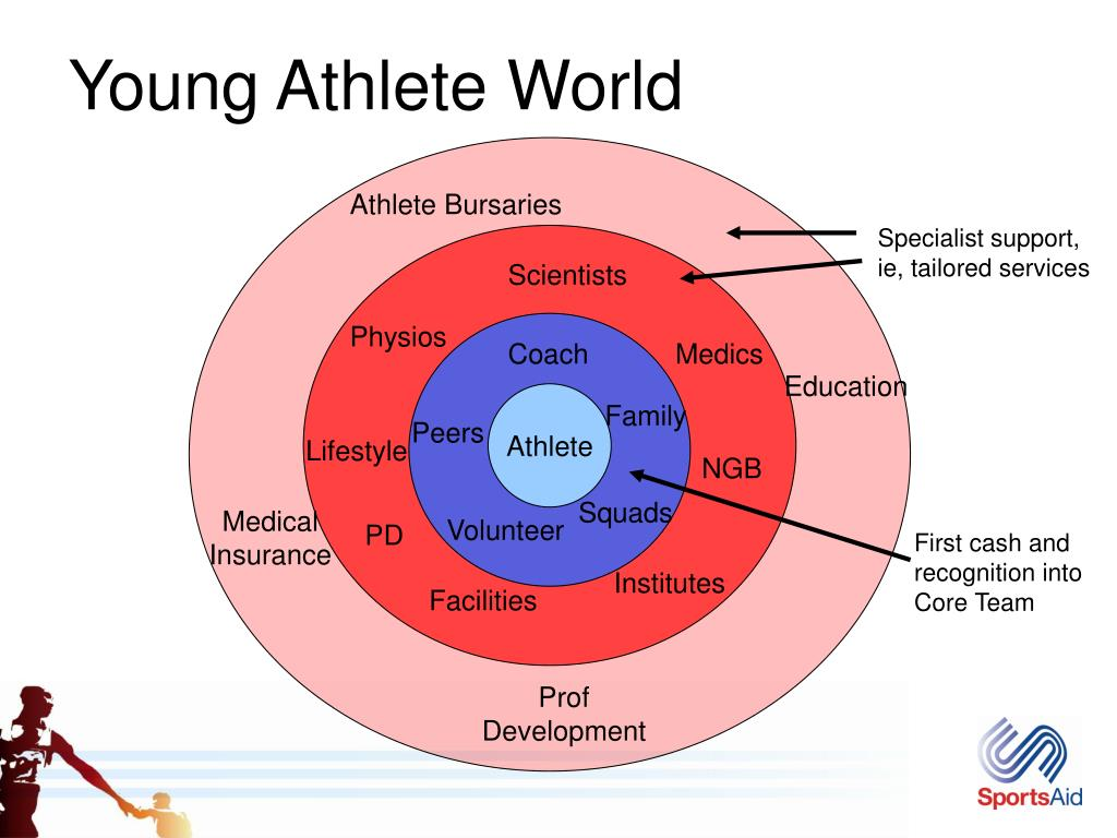 Young Athlete World