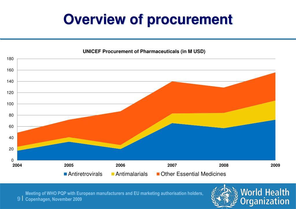 Overview of procurement