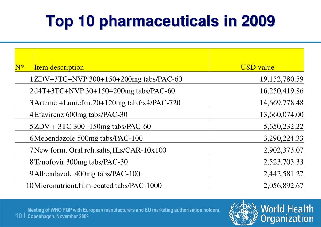 Top 10 pharmaceuticals in 2009