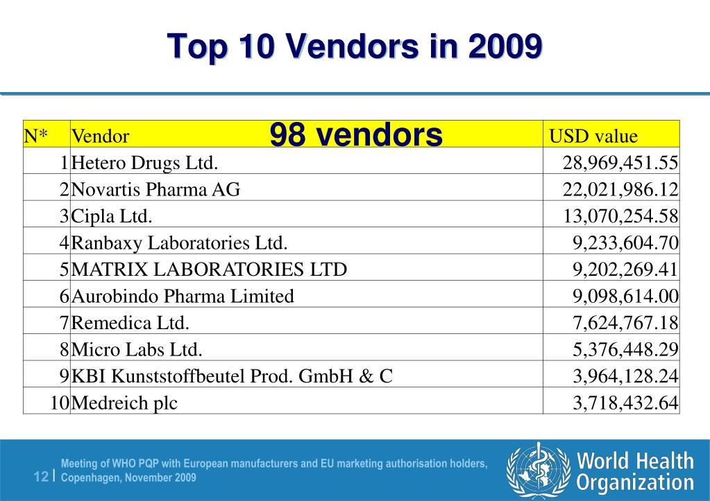 Top 10 Vendors in 2009